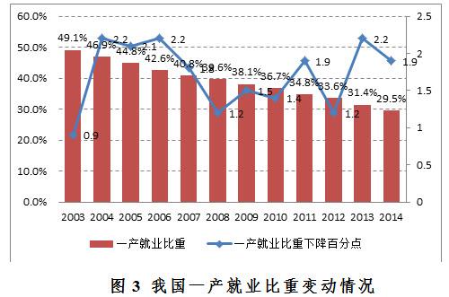 人口增长_经济增长与人口增长
