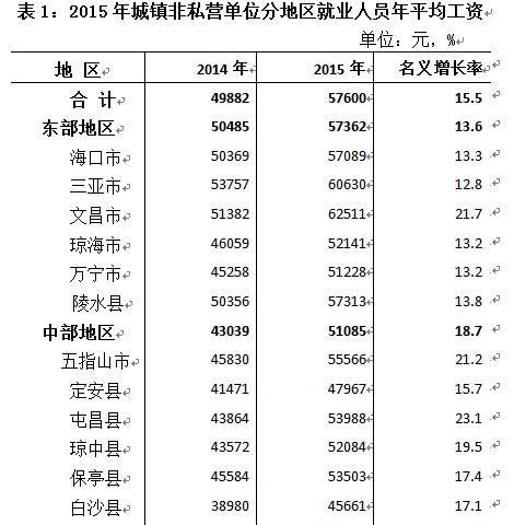 海南发布2019年平均工资数据:西部平均工资首超东部
