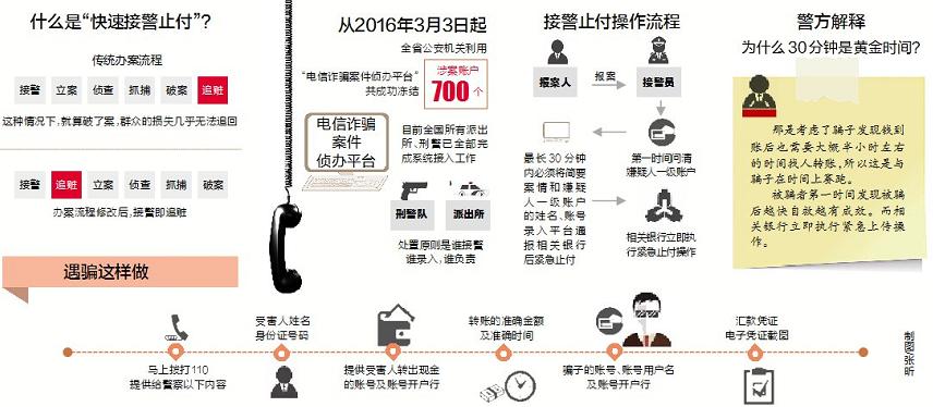 6月1日起海南警方将全面接入电信诈骗止付平台