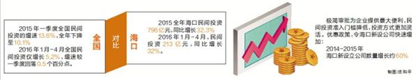 高活力!前4个月海口民间投资增速达全国均速6倍