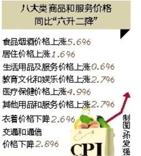 <b>5月份海南CPI同比上涨2.5%菜价上涨最多</b>