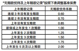 海南6月24日起实施车险改革七成车主保费降|图解