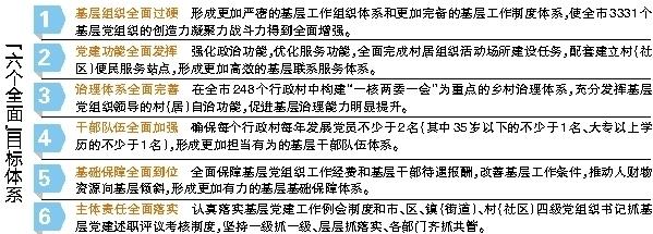 """海口""""组合拳""""夯实基层党建"""