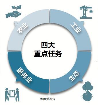 海南推进供给侧改革实施意见:以创新推进四大重点任务