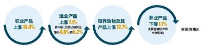 """海南上半年农牧渔林""""三升一降""""农产品同比上涨8.1%"""