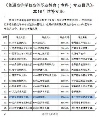 教育部新增补高校专业13个电子竞技竟属体育2017年世乒赛马龙波尔图片