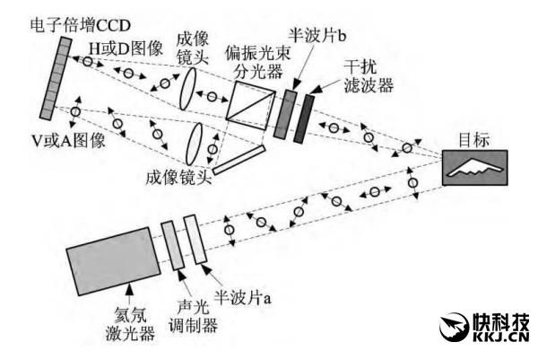 被喻为未来将成为隐形战机克星的量子雷达,近日由中国电子科技集团14所研制成功。记者从中国电子科技集团获悉,这是中国首部基于单光子检测的量子雷达系统。量子雷达探测技术是近年来国内外的研究热点,在雷达探测与成像识别领域具有重要的军事应用价值。