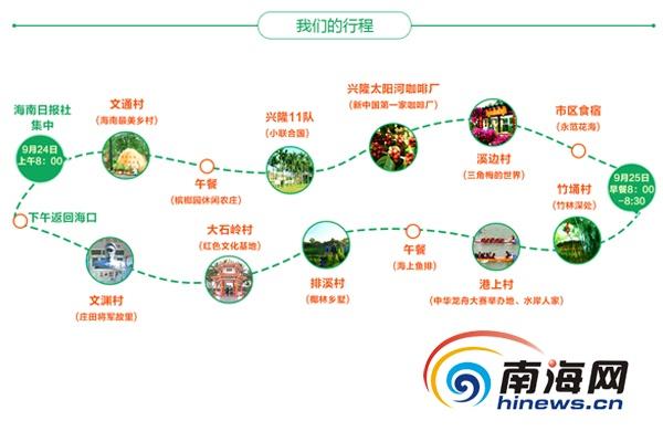 南海网邀请20名微信公众号同游万宁美丽乡村