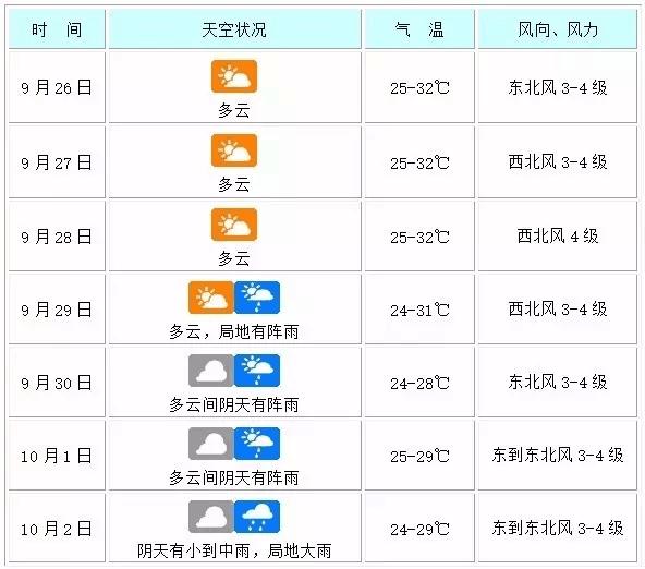 """台风""""鲇鱼""""对海南无影响本周天气前期晴好后期多降水"""