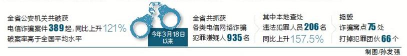 海南通缉86名诈骗在逃嫌犯10月31日前不自首将严惩