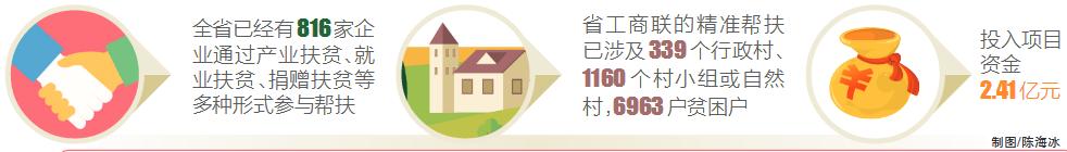省工商联引导鼓励民企参与扶贫开发 816家企业投入资金2.41亿元