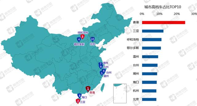 城市交通分析报告:三亚城市豪车占比全国第二