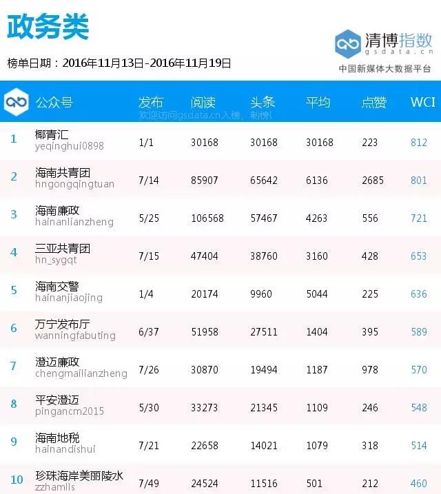 海南政务微信排行榜发布:《对不起,海南向全国人民道歉!》登最热榜单