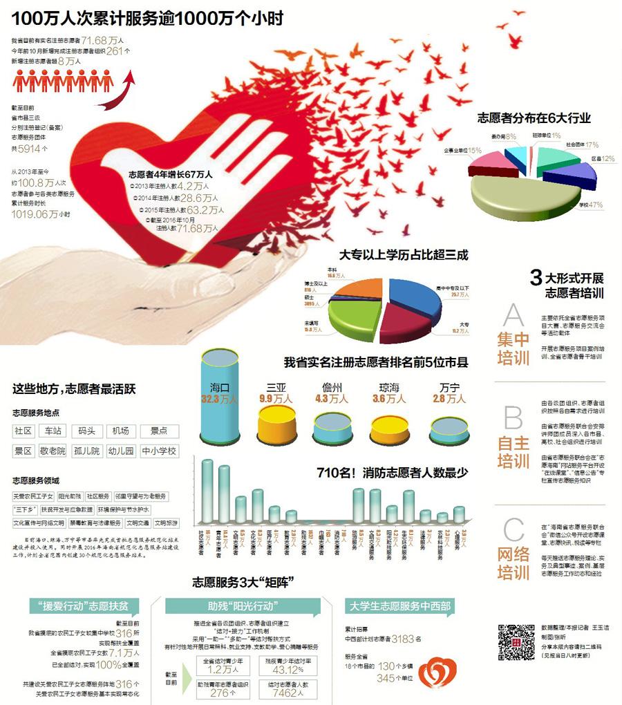 海南实名注册志愿者超70万人消防志愿者人数仅710