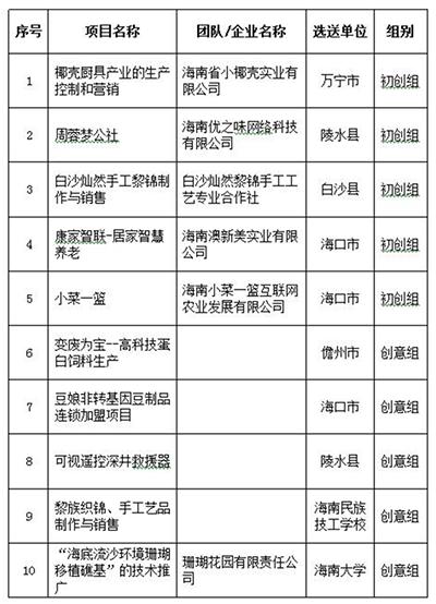 2016海南省创业大赛总决赛怎么比?南海网记者告诉你
