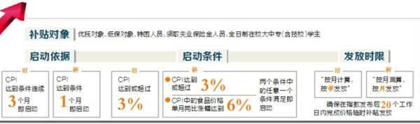 <b>海南物价联动机制启动条件降低CPI涨3%五类人可领补贴</b>