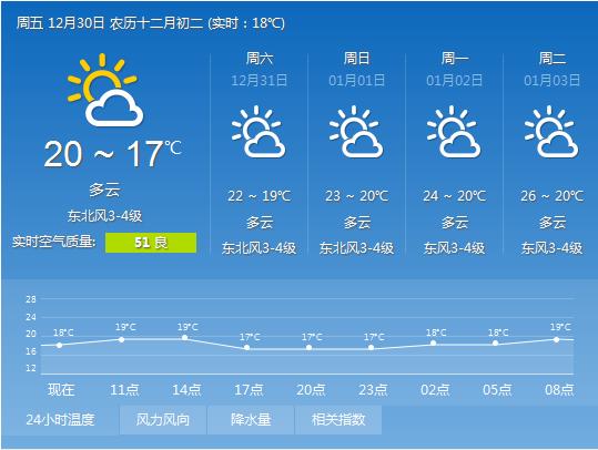 <b>元旦开心玩儿!海南最高气温26-28℃ 适宜出行</b>