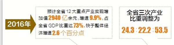 刘赐贵:采取更有力措施加快推进12个重点产业发展