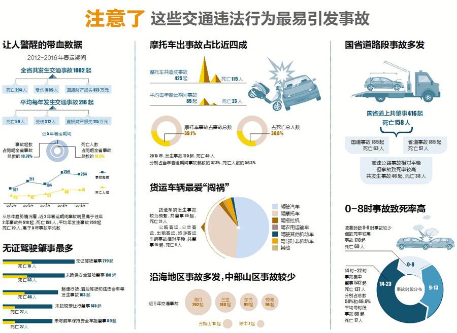 "<b>图解海南春运交通大数据:货运车辆最爱""闯祸""</b>"