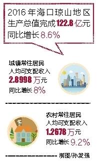 """""""琼台复兴""""激发琼山经济活力同比增长8.6%"""