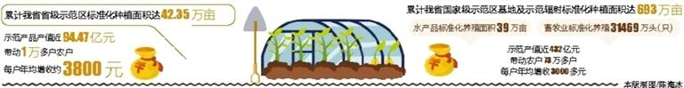 去年海南培育建成20个国家级和省级农业标准化示范区