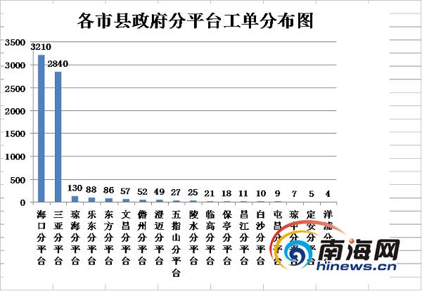 海南12345热线春节接了近万个电话消费问题最受关注