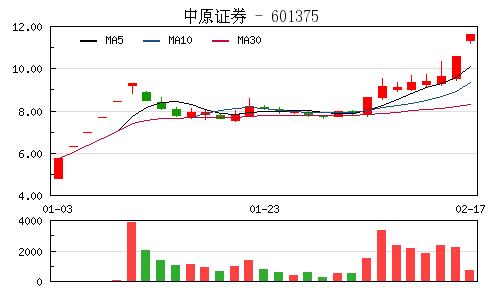 快讯:券商股逆市大涨 中原证券再封涨停板