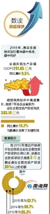 """澄迈""""全省第三大经济体和第三大投资体""""地位更加稳固"""