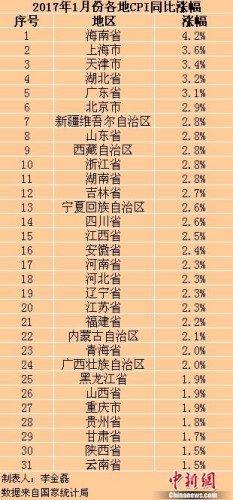"<b>海南1月CPI同比涨幅全国最高 迈入""4时代""</b>"