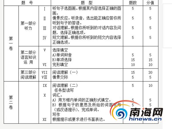 干货满满!海南省教育厅发布2019年最全中考各科考试说明