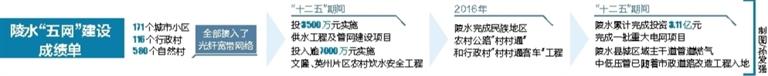 """陵水推进路光电气水""""五网""""建设促进城乡公共服务均等化"""