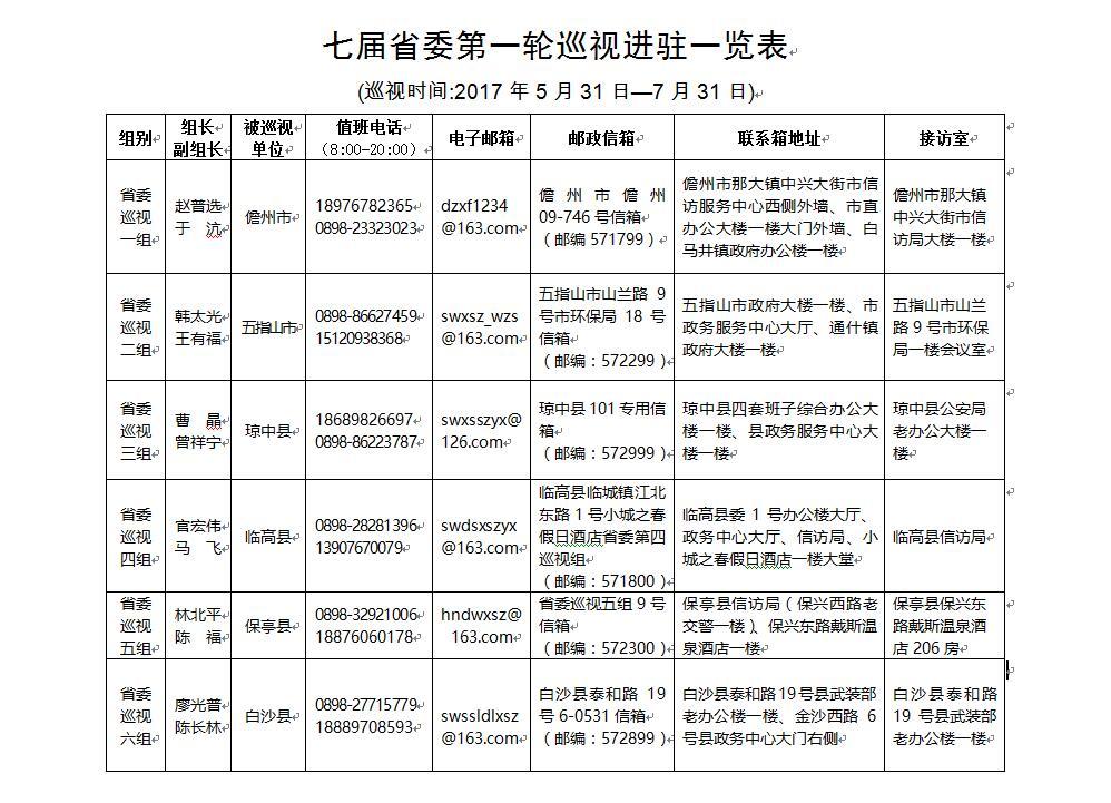 七届海南省委第一轮巡视进驻完毕向社会公布巡视组联系方式