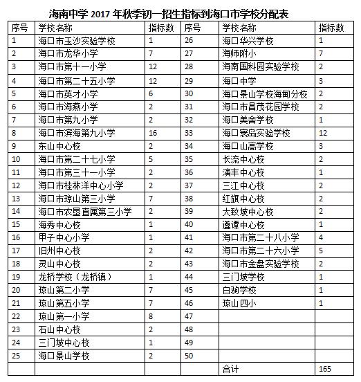 海南中学214个指标到校名单分布全省海口占165个