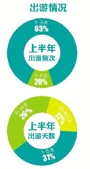 国内民宿预订天数统计:琼海澄迈陵水三亚排名全国前四