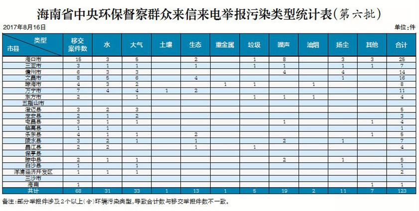 中央环保督察组向海南移交第六批群众举报件68件123个问题