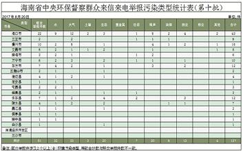 中央环保督察组向海南移交第十批群众举报件81件
