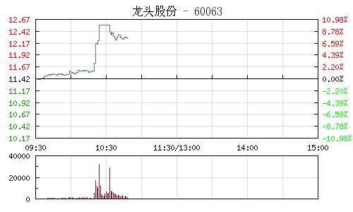 讯:上海国资委改革概念股盘中异动 龙头股份涨