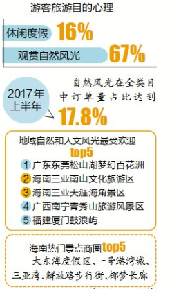美团公布2017全域旅游消费趋势报告:三亚南山、天涯海角受欢迎