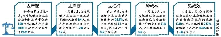 海南供给侧结构性改革助力工业经济提质增效步伐