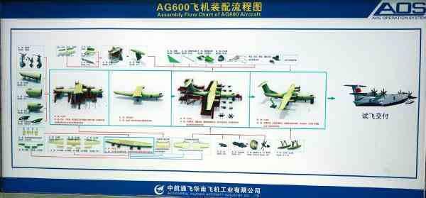 珠海航展上公布的AG600装配流程图。