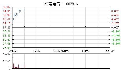快讯:芯片概念股早盘表现活跃 深南电路涨停