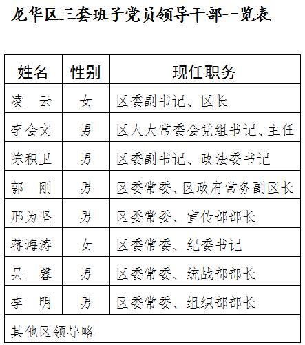 海口市龙华区委常委班子2019年度民主生活会征求意见