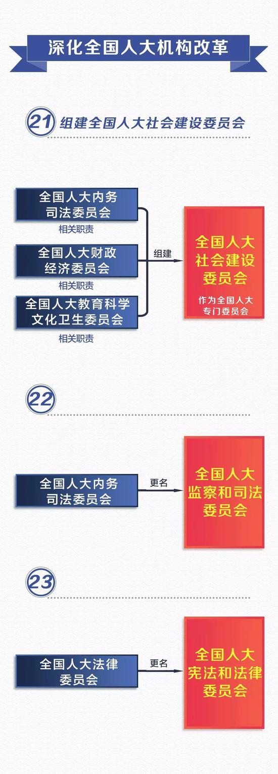 应急管理部-收藏 党和国家机构改革方案 图说版60条