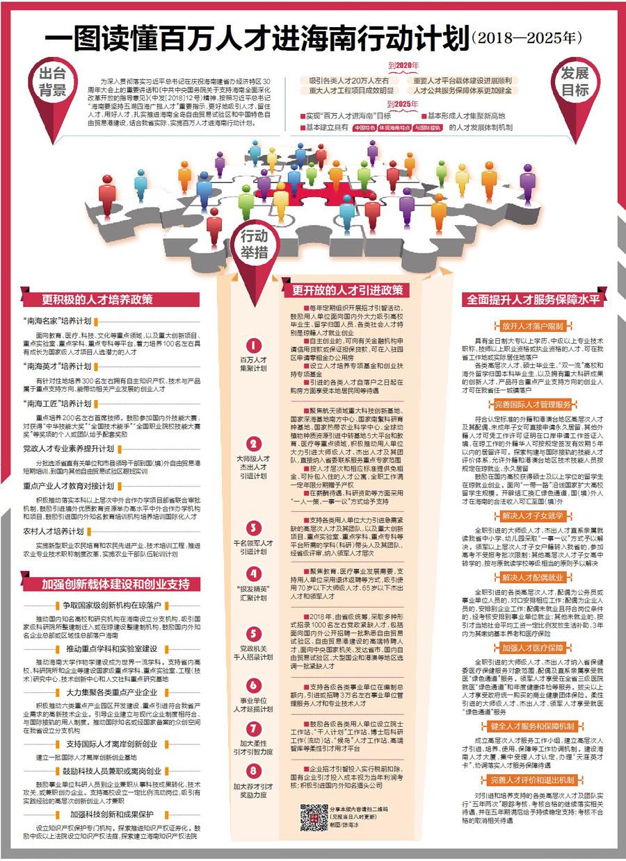 """海南自贸区:2025年实现引进""""百万人才入琼"""""""