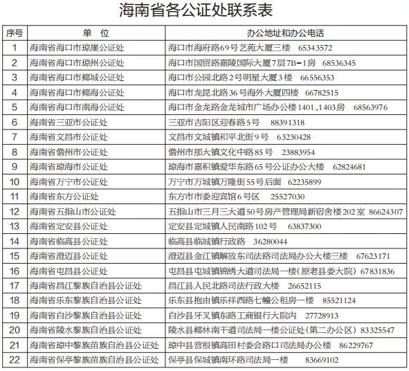 <b>持续更新|聚焦海南购车新政:小客车公证办理不需交公证费</b>