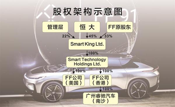 恒大正式入主FF全球顶尖新能源汽车技术落地中国