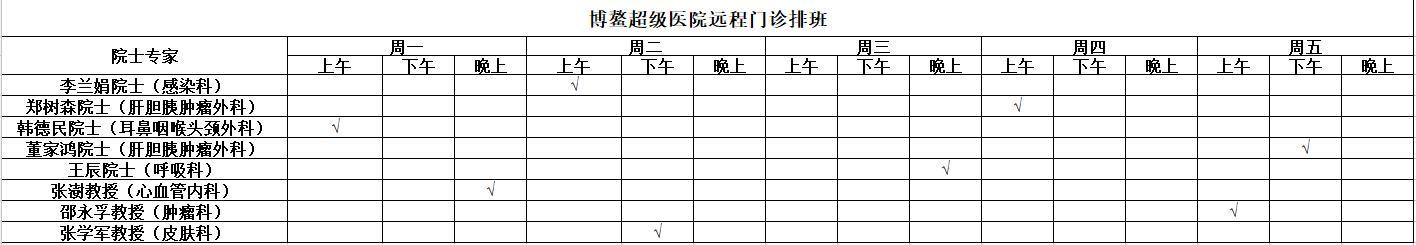 博鳌超级医院开通院士远程门诊8位院士专家门诊可预约
