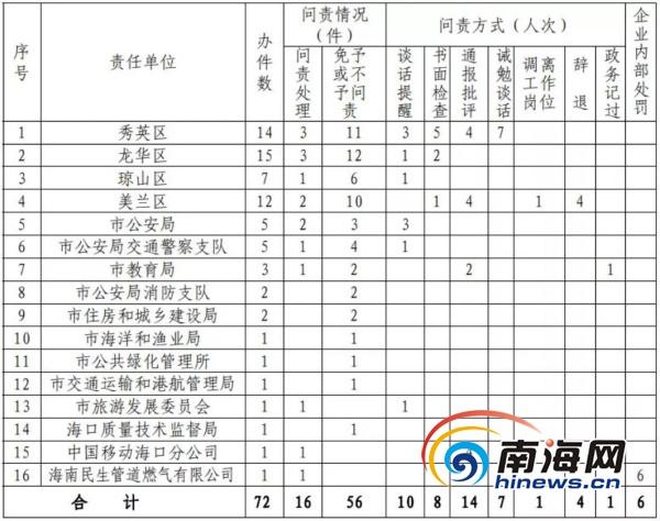 海口通报12345热线2019年第三季度办件督办问责情况