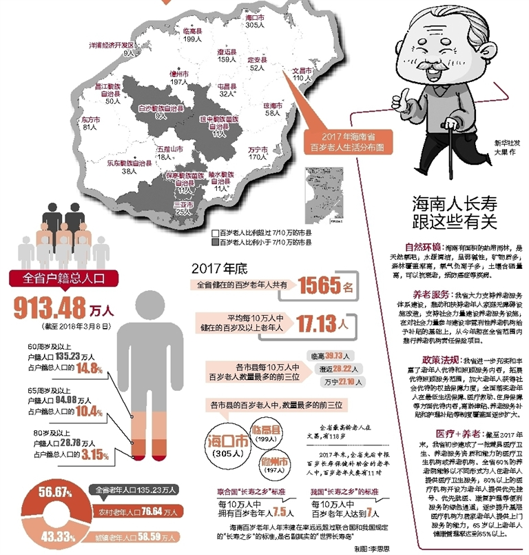 海南人为啥长寿百岁老人有多少一张长寿地图告诉你