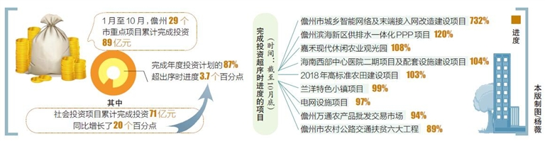 今年1月至10月儋州固定资产投资同比增长14.6%